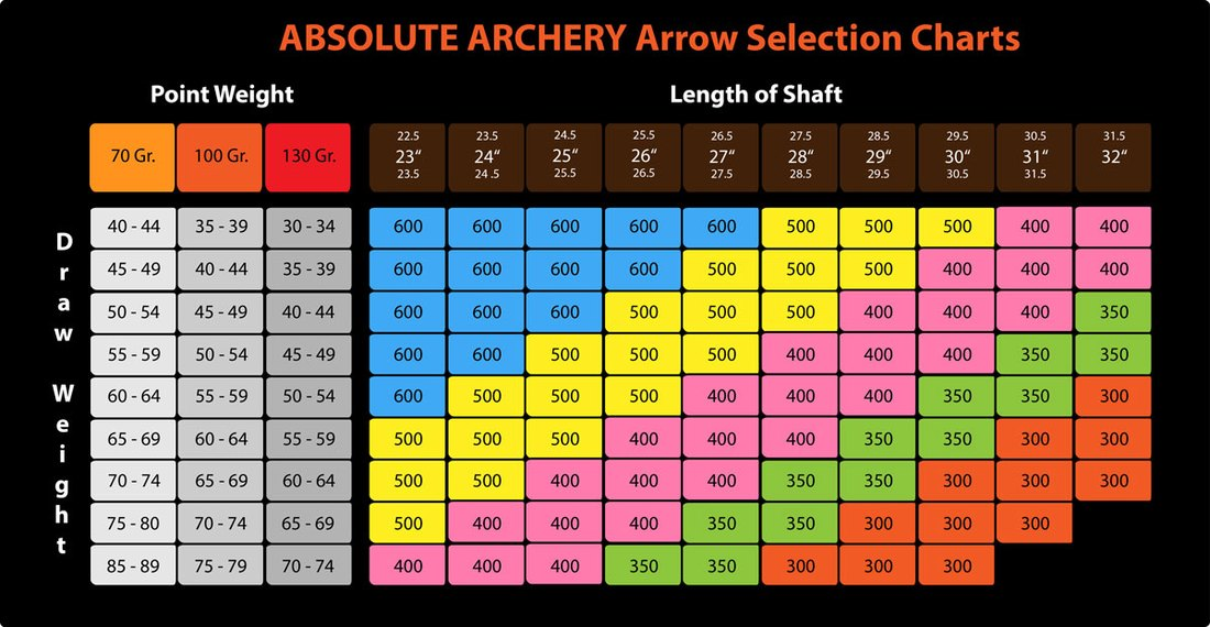 Arrow Selection Charts Compounds Made In Germany