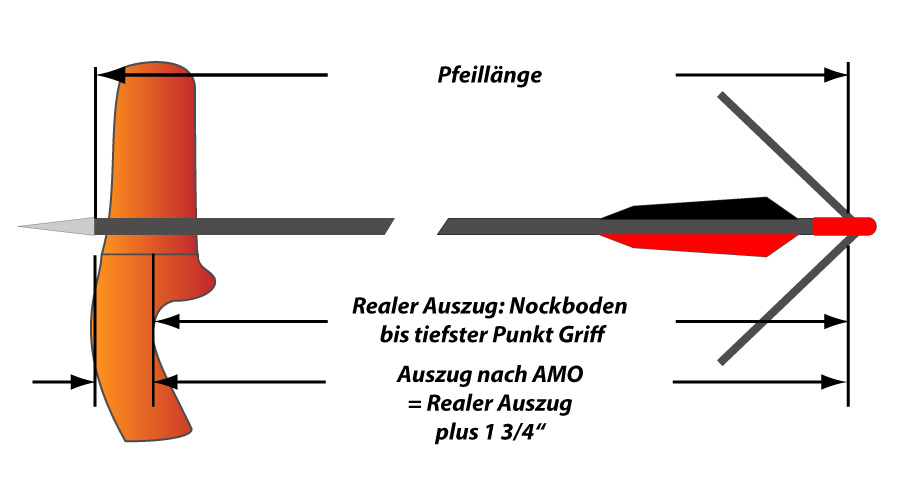 https://ok-archery.de/fileadmin/images/tipsNtricks/drawLengthMeasuring_de.jpg